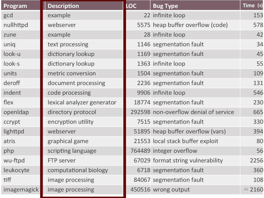 Program Descrip'on LOC Bug Type Time gcd exampl...