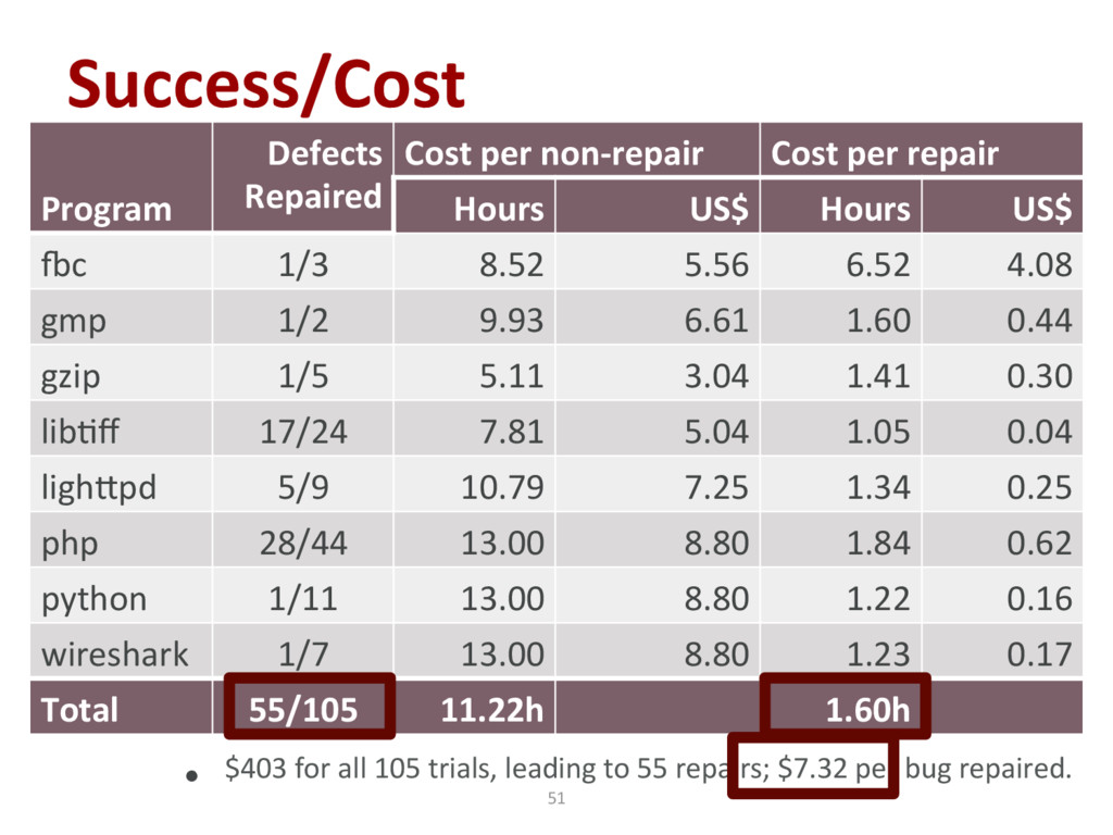 Success/Cost Program Defects Repaired Cost per ...