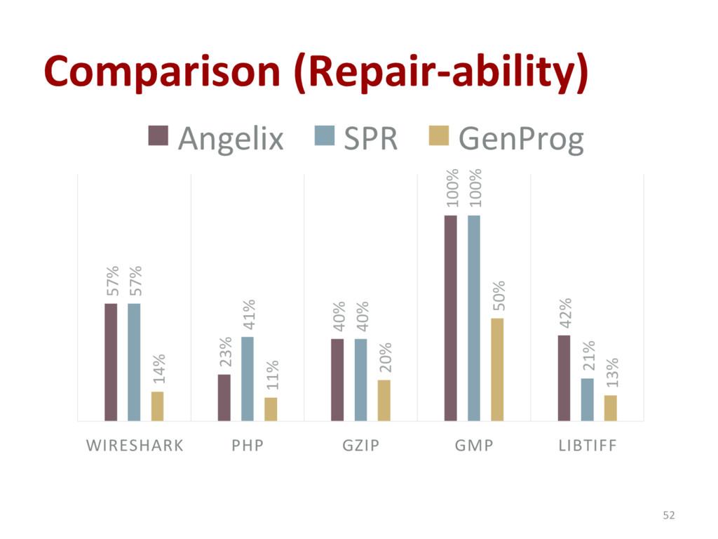 Comparison (Repair-ability) 52 57% 23% 40% 100%...