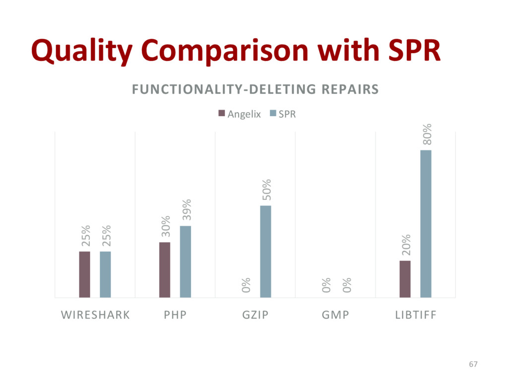 Quality Comparison with SPR 67 25% 30% 0% 0% 20...