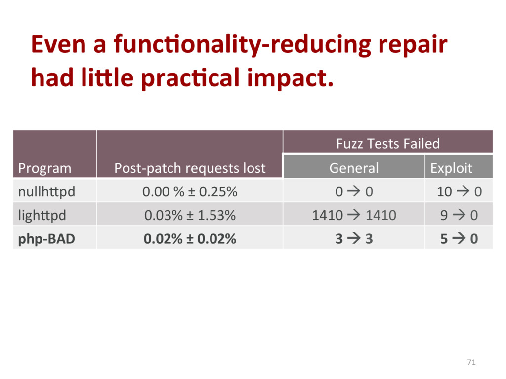 Even a func'onality-reducing repair had li_le p...