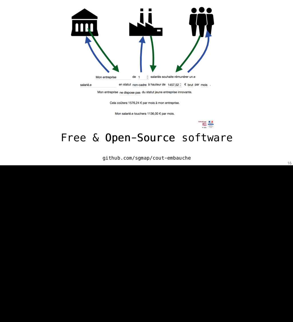 16 Free & Open-Source software github.com/sgmap...