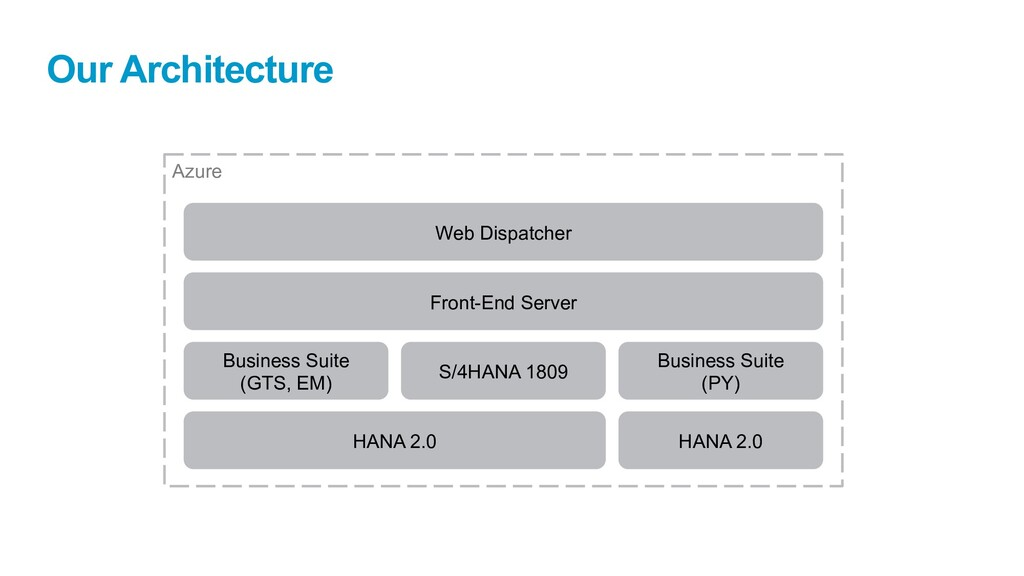 Azure Our Architecture S/4HANA 1809 Business Su...