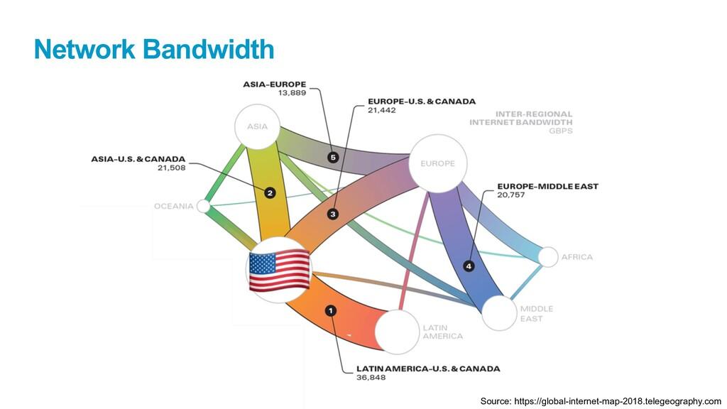 Network Bandwidth Source: https://global-intern...