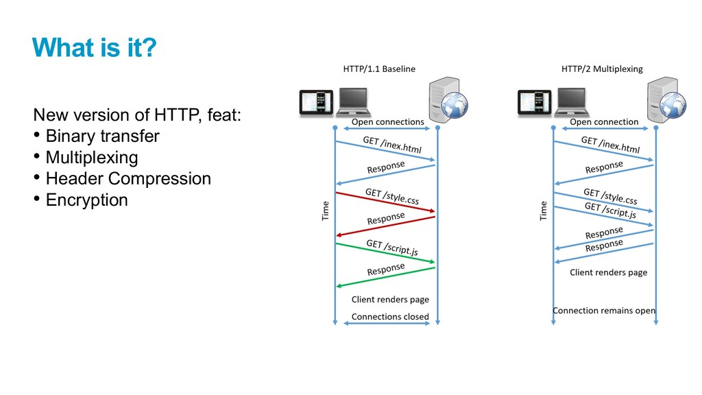 What is it? New version of HTTP, feat: • Binary...