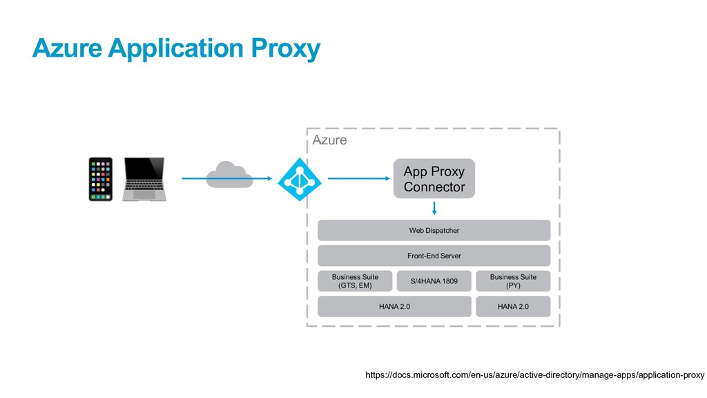 Azure Application Proxy Azure App Proxy Connect...