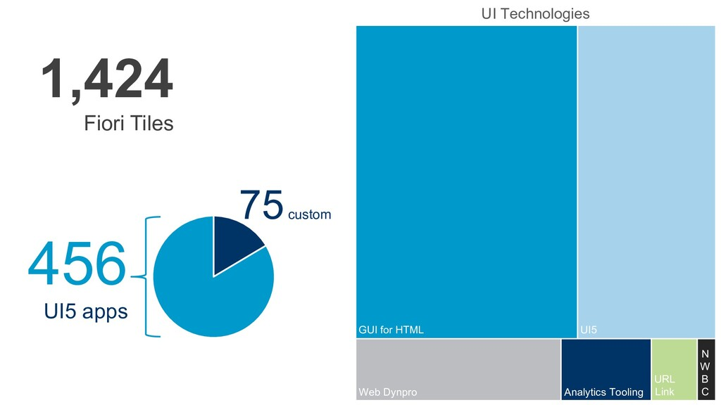 1,424 Fiori Tiles 456 UI5 apps 75 custom Analyt...