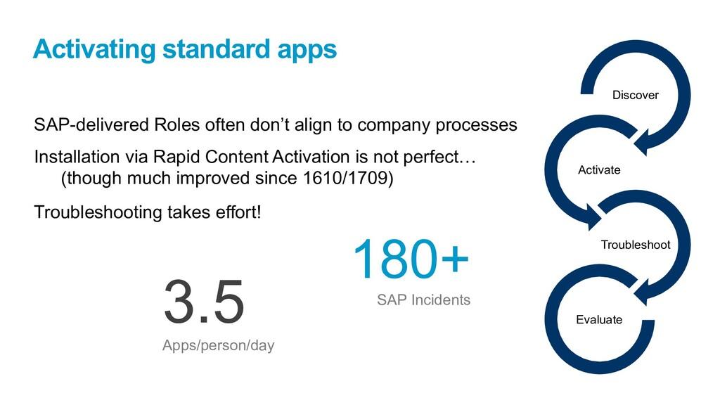 Activating standard apps SAP-delivered Roles of...