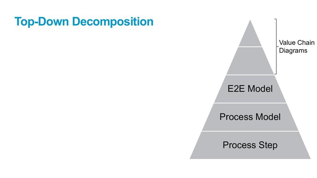 Top-Down Decomposition E2E Model Process Model ...