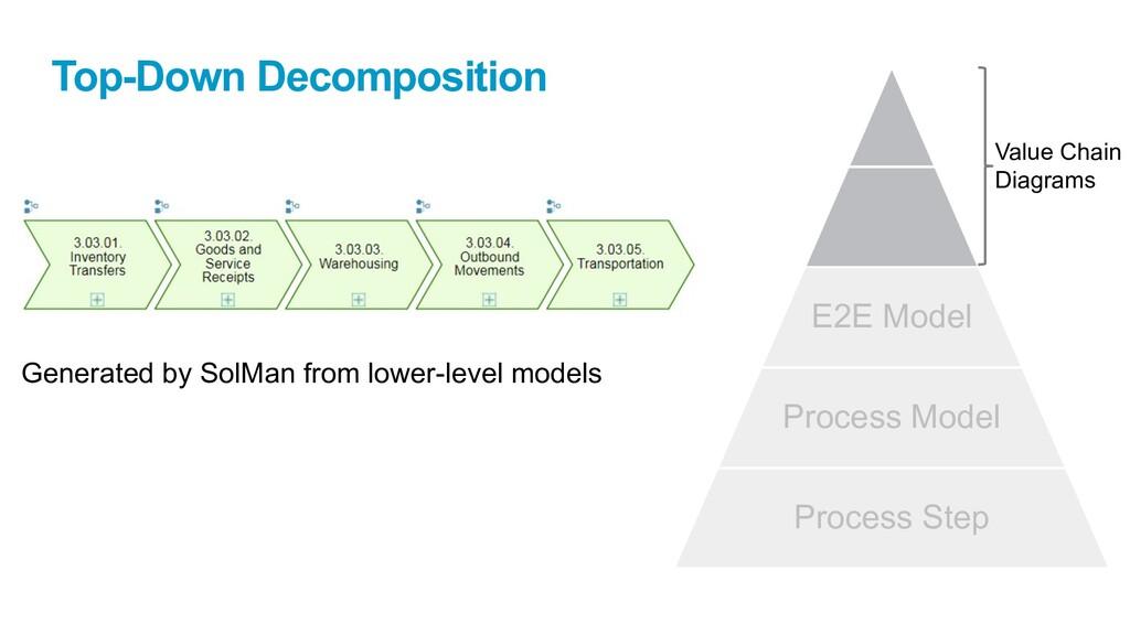 E2E Model Process Model Process Step Value Chai...