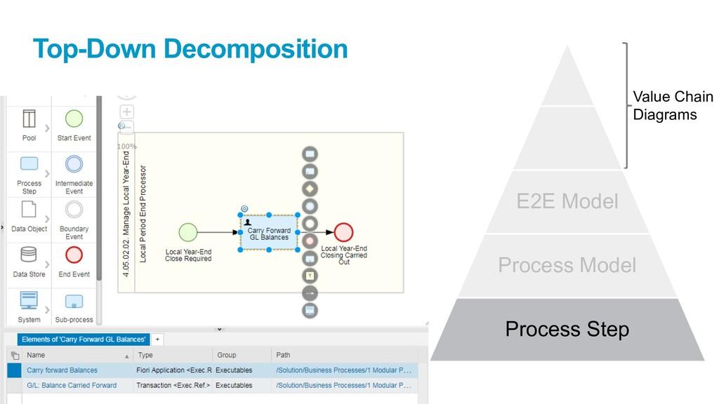 Value Chain Diagrams Top-Down Decomposition E2E...