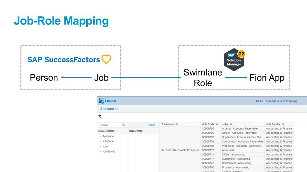 Job-Role Mapping Person Job Swimlane Role Fiori...