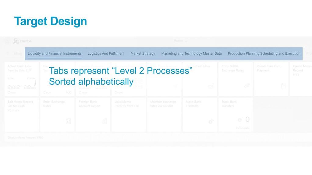 "Target Design Tabs represent ""Level 2 Processes..."