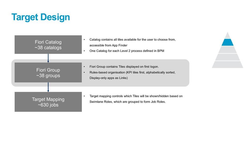 Target Design Target Mapping ~630 jobs Fiori Gr...