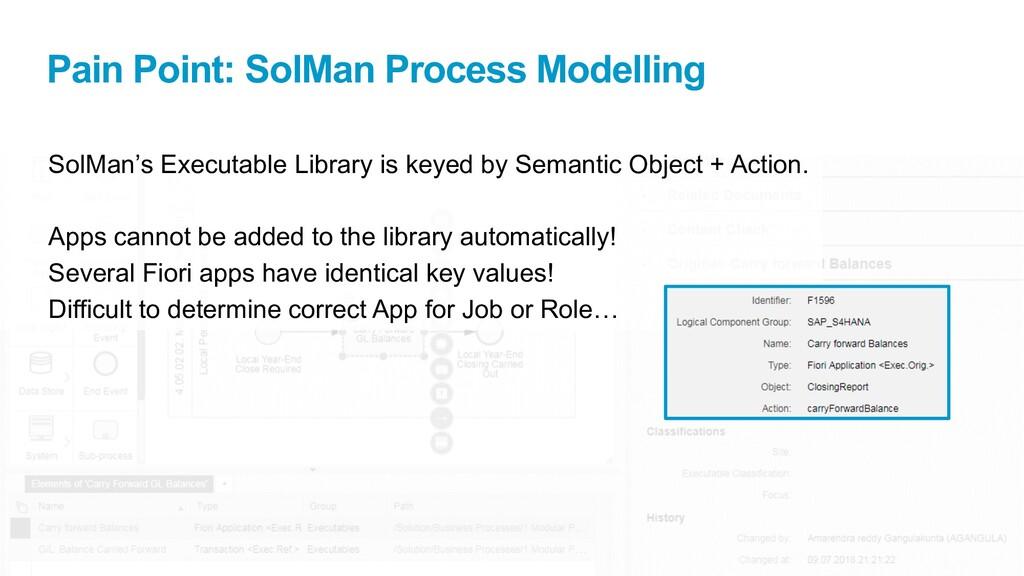 Pain Point: SolMan Process Modelling SolMan's E...
