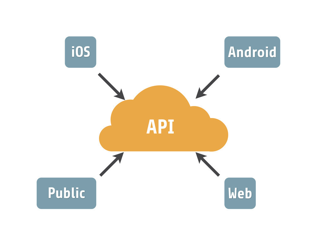 iOS Android Public Web API