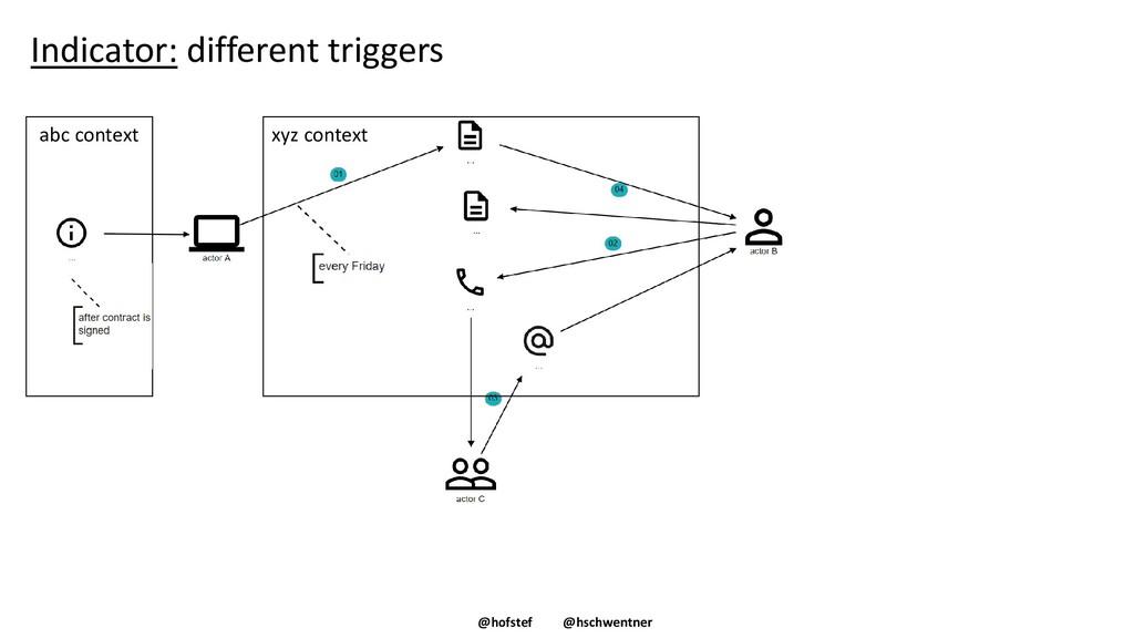 @hofstef @hschwentner Indicator: different trig...