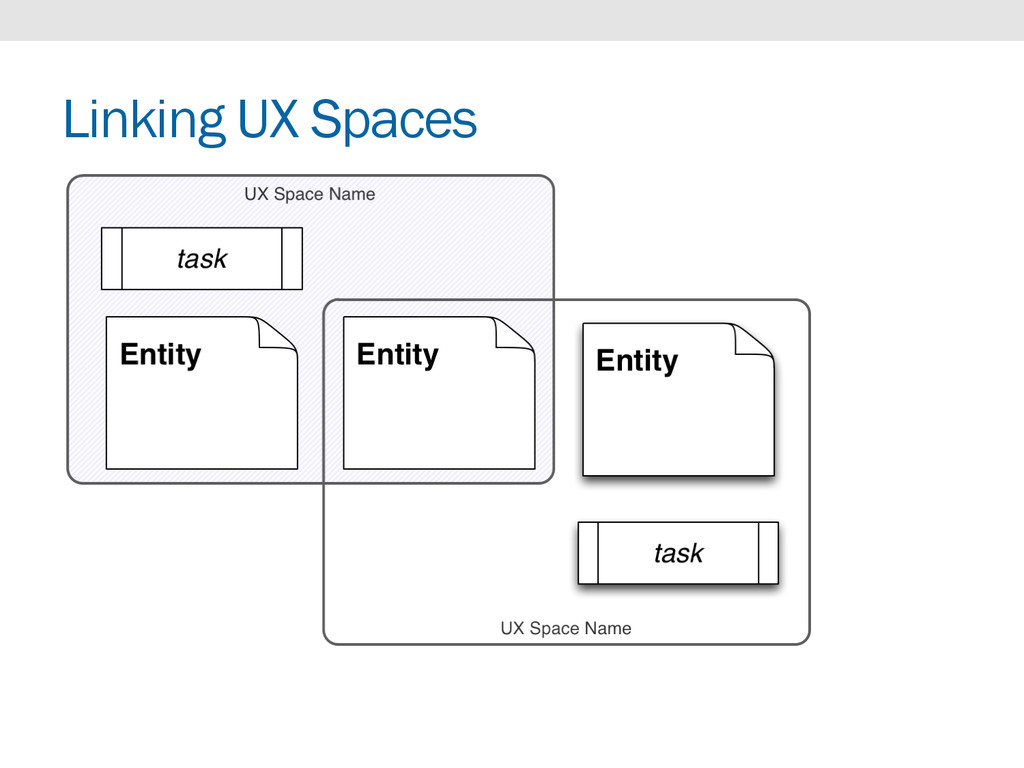 Linking UX Spaces