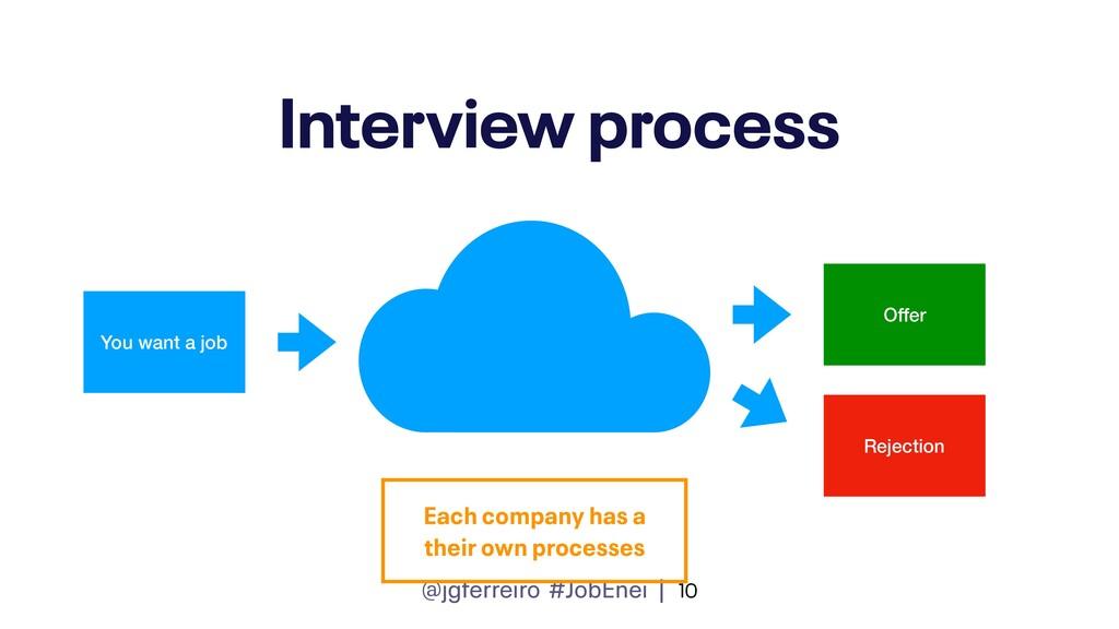 @jgferreiro #JobEnei | Interview process 10 You...