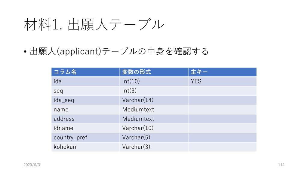材料1. 出願人テーブル • 出願人(applicant)テーブルの中身を確認する 2020/...