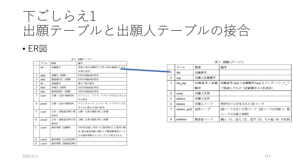 下ごしらえ1 出願テーブルと出願人テーブルの接合 • ER図 2020/6/3 117