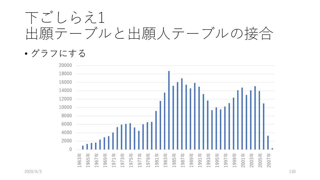 下ごしらえ1 出願テーブルと出願人テーブルの接合 • グラフにする 2020/6/3 130 ...