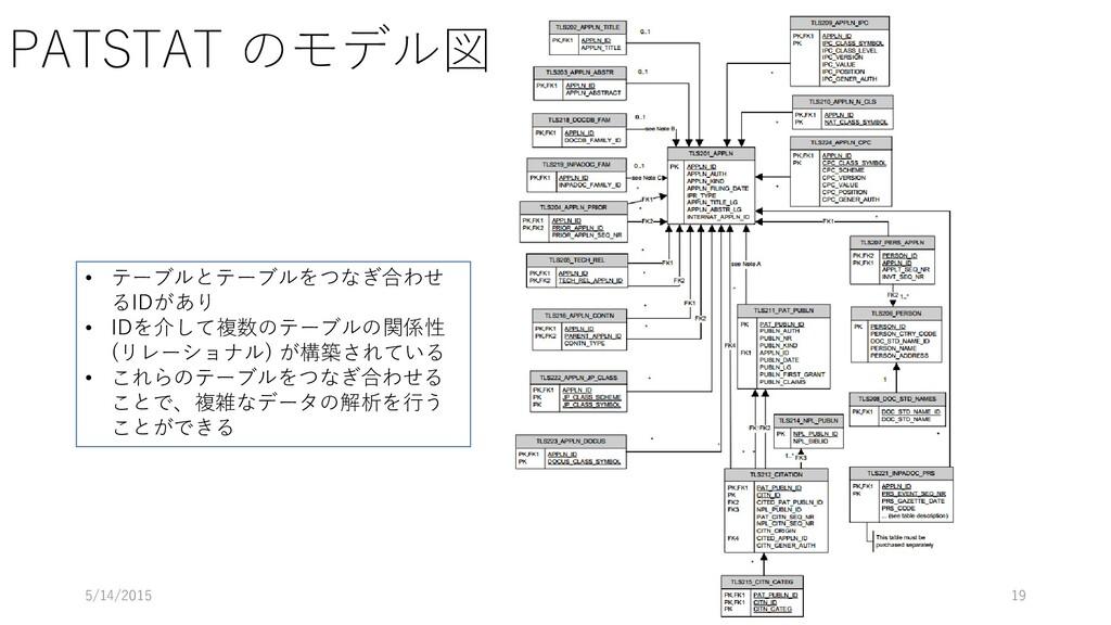 PATSTAT のモデル図 5/14/2015 19 • テーブルとテーブルをつなぎ合わせ る...