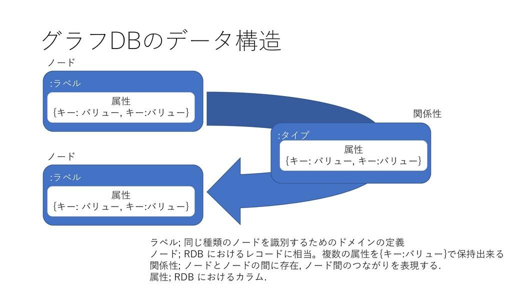 グラフDBのデータ構造 :ラベル ノード 属性 {キー: バリュー, キー:バリュー} :ラベ...