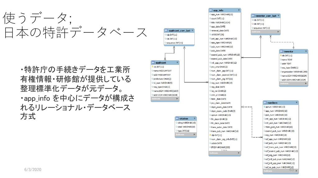 使うデータ; 日本の特許データベース 6/3/2020 63 ・特許庁の手続きデータを工業所 ...