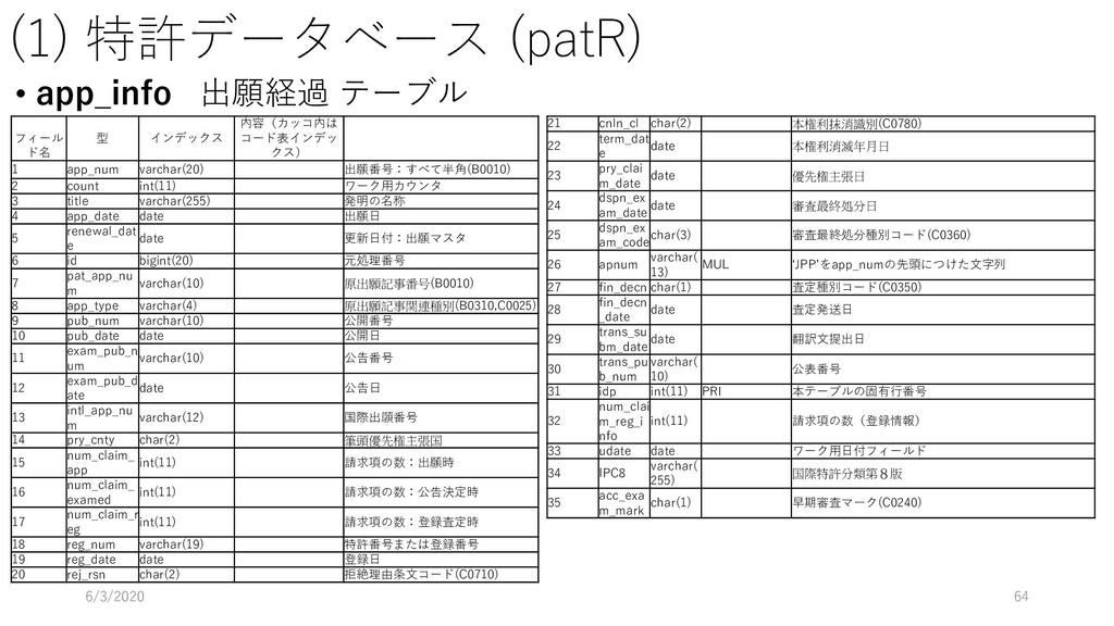 (1) 特許データベース (patR) • app_info 出願経過 テーブル 6/3/20...