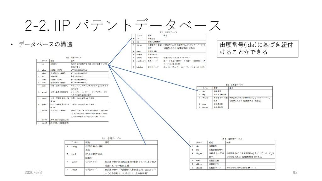 2-2. IIP パテントデータベース 2020/6/3 93 • データベースの構造 出願番...
