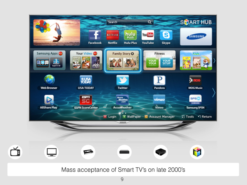 Mass acceptance of Smart TV's on late 2000's 9