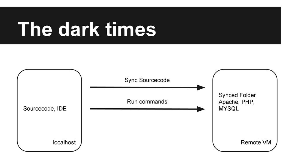 The dark times Sourcecode, IDE localhost Synced...