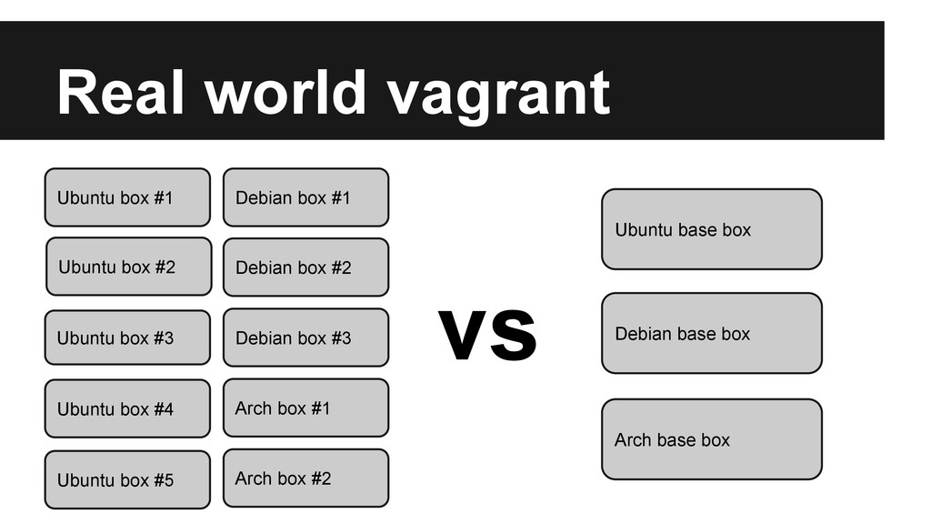Real world vagrant Ubuntu box #1 Ubuntu box #3 ...