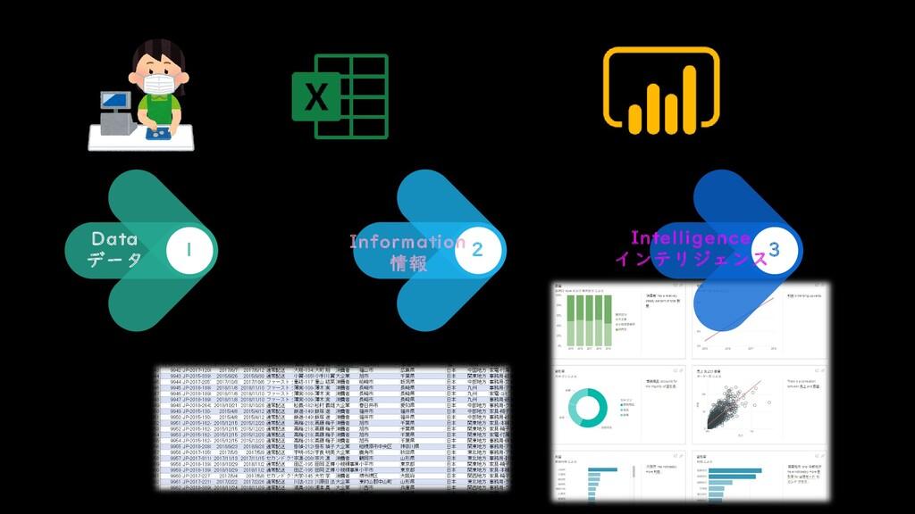 2 Information 情報 3 Intelligence インテリジェンス Data デ...