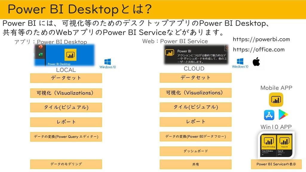 Power BI Desktopとは? Power BI には、可視化等のためのデスクトップア...