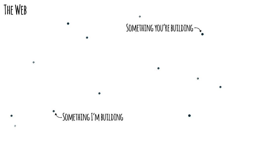 The Web Something I'm building Something you're...