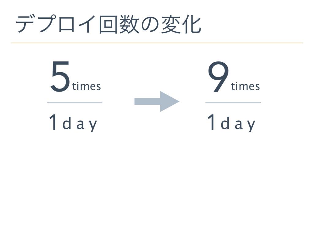 σϓϩΠճͷมԽ 1 d a y 5 times 1 d a y 9 times