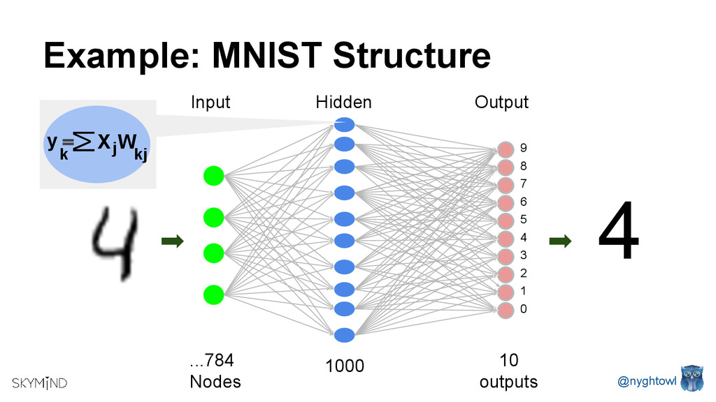 Example: MNIST Structure Output Hidden ...784 N...