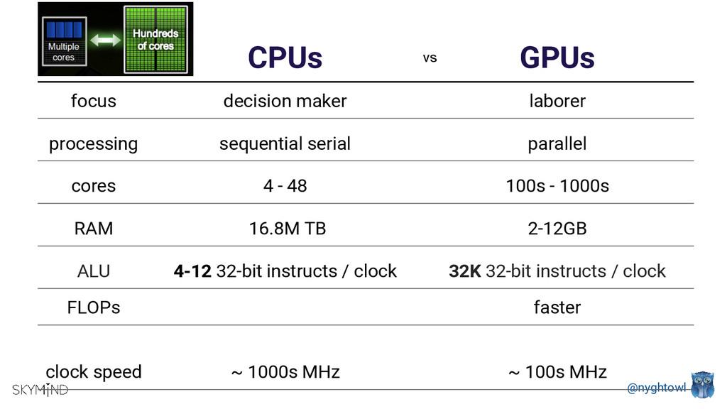 @nyghtowl CPUs GPUs focus decision maker labore...