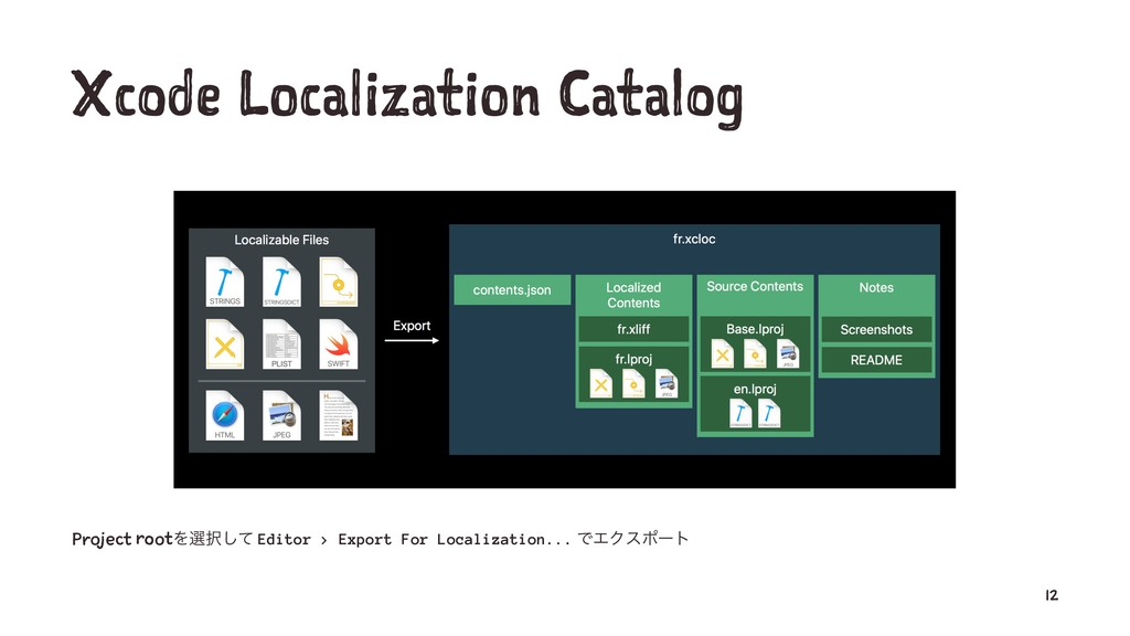 Xcode Localization Catalog Project rootΛબ୒ͯ͠ Ed...