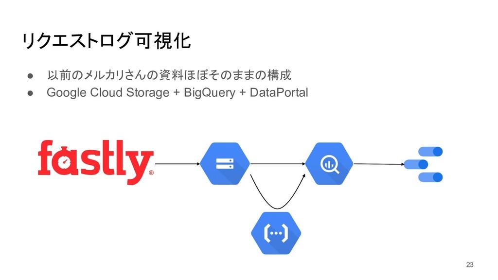 リクエストログ可視化 ● 以前のメルカリさんの資料ほぼそのままの構成 ● Google Clo...