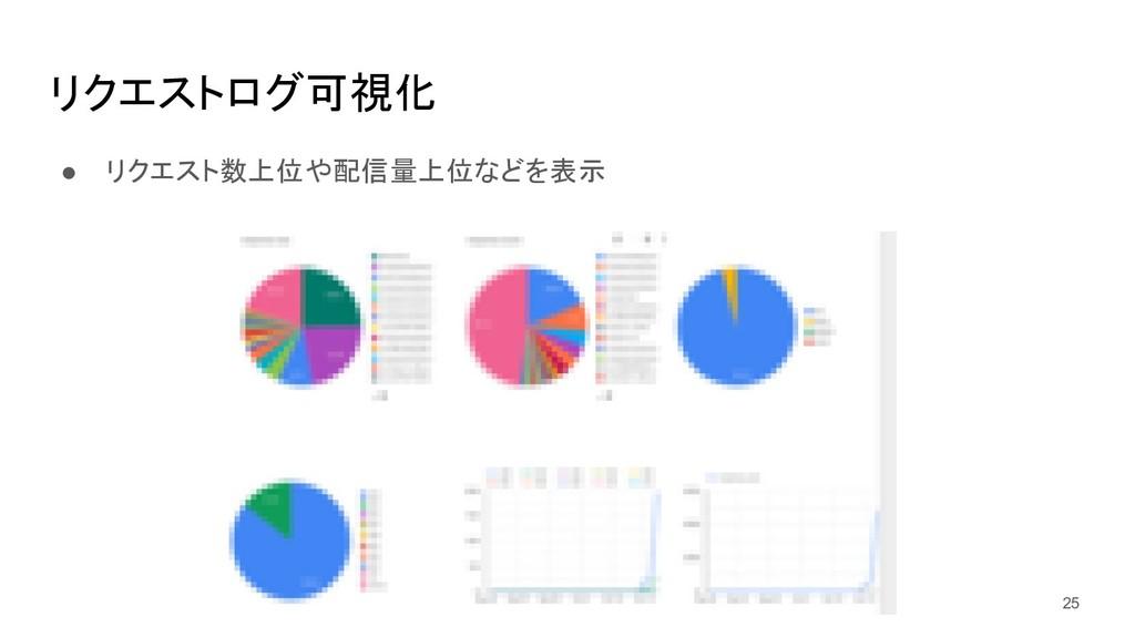 リクエストログ可視化 ● リクエスト数上位や配信量上位などを表示 25