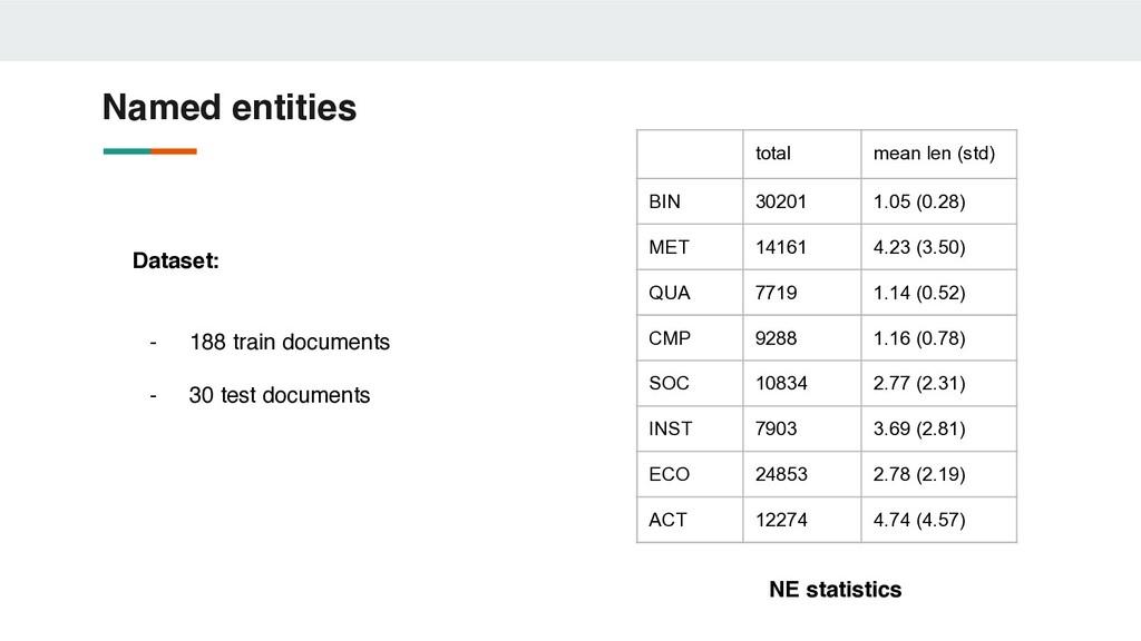 Named entities total mean len (std) BIN 30201 1...