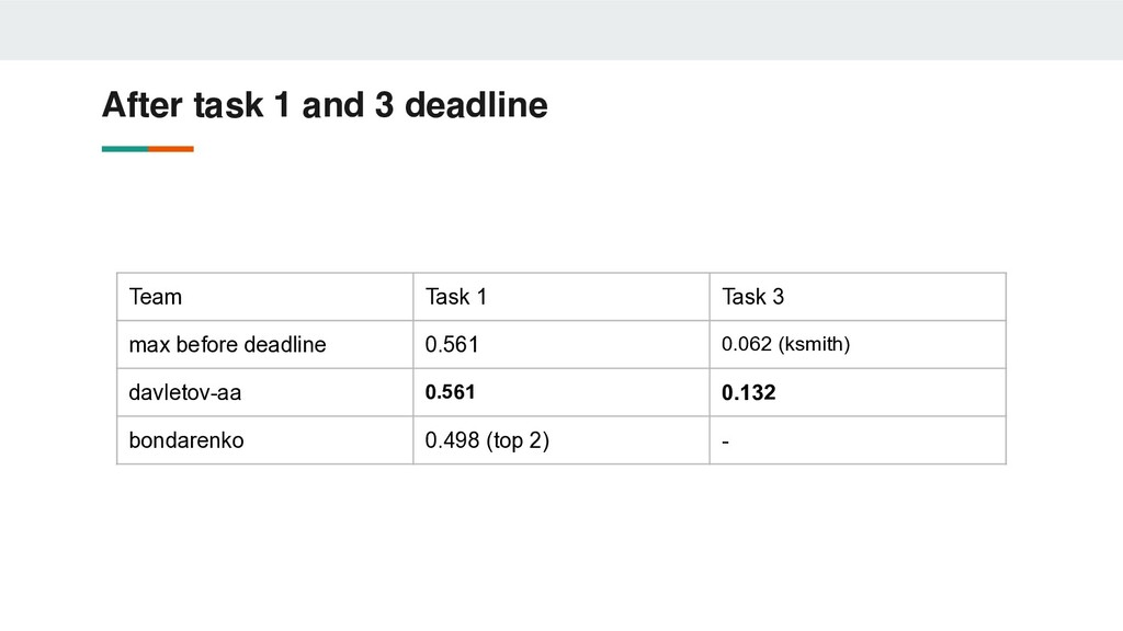 After task 1 and 3 deadline Team Task 1 Task 3 ...