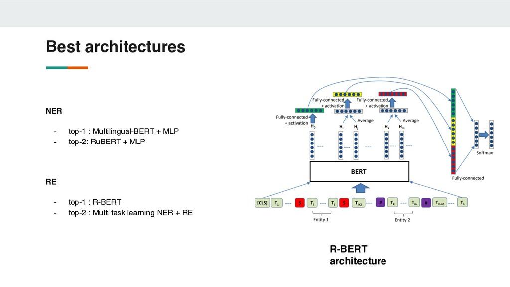 Best architectures NER - top-1 : Multilingual-B...