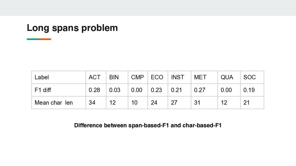 Long spans problem Label ACT BIN CMP ECO INST M...
