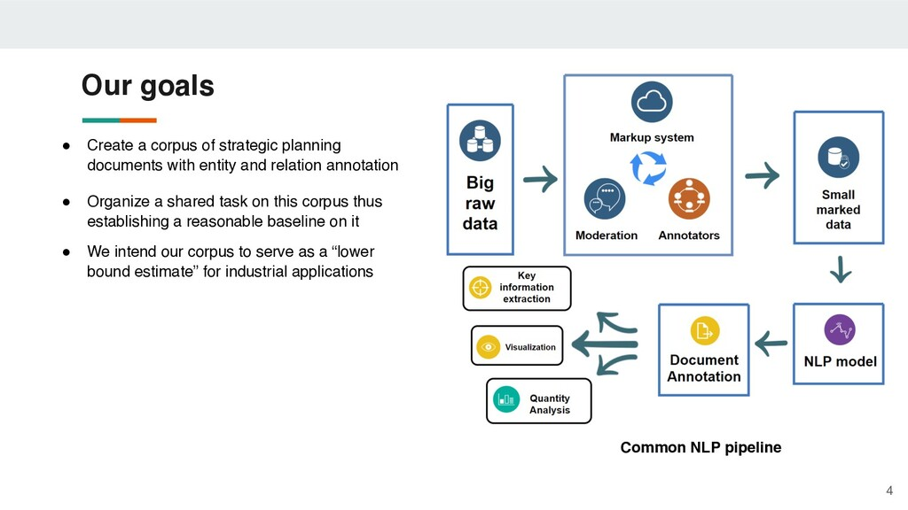 ● Create a corpus of strategic planning documen...