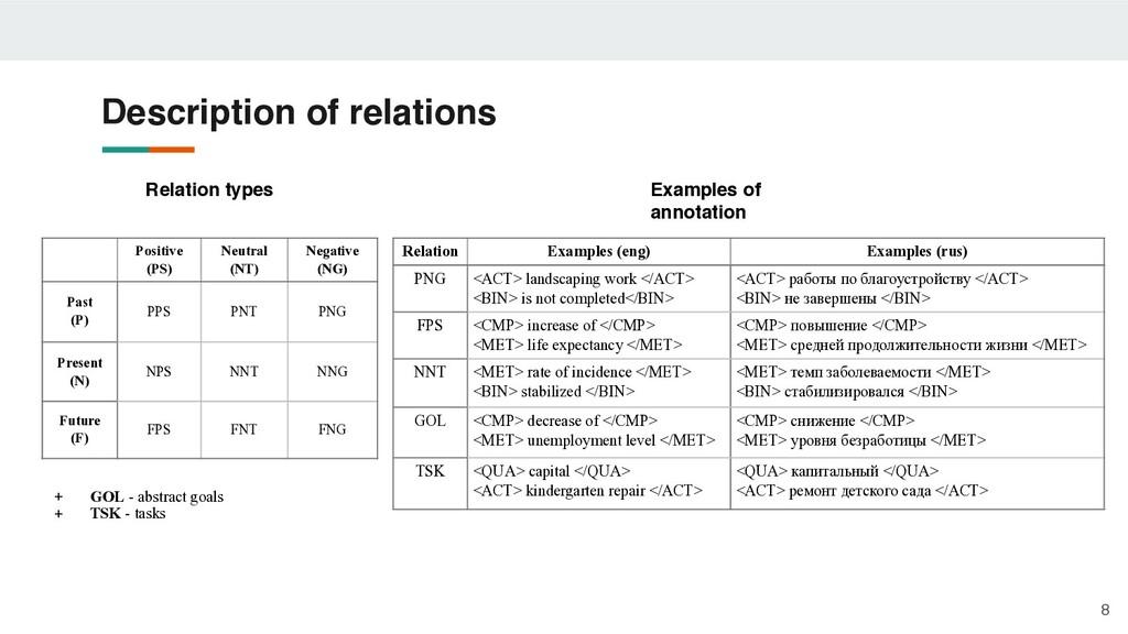 Description of relations 8 Relation Examples (e...