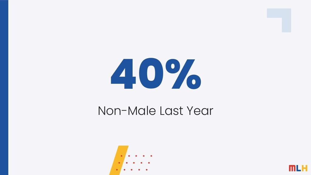 40% Non-Male Last Year
